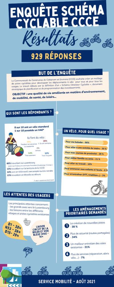 Image_Resultats-enquete-cyclable-aout-2021